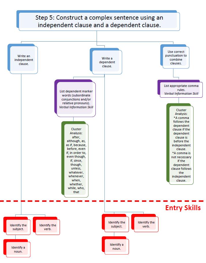 Subordinate Skills 4